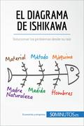 El diagrama de Ishikawa