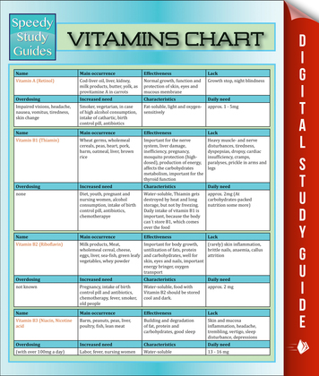 Vitamins Chart: Speedy Study Guides
