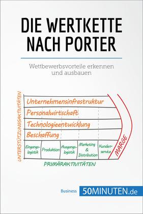 Die Wertkette nach Porter