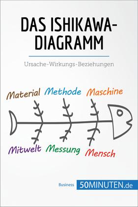 Das Ishikawa-Diagramm
