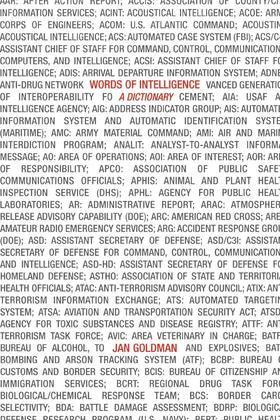 Words of Intelligence: A Dictionary